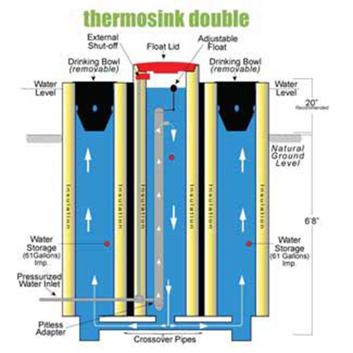 Geothermal Thermosink Waterers - Double Bowl