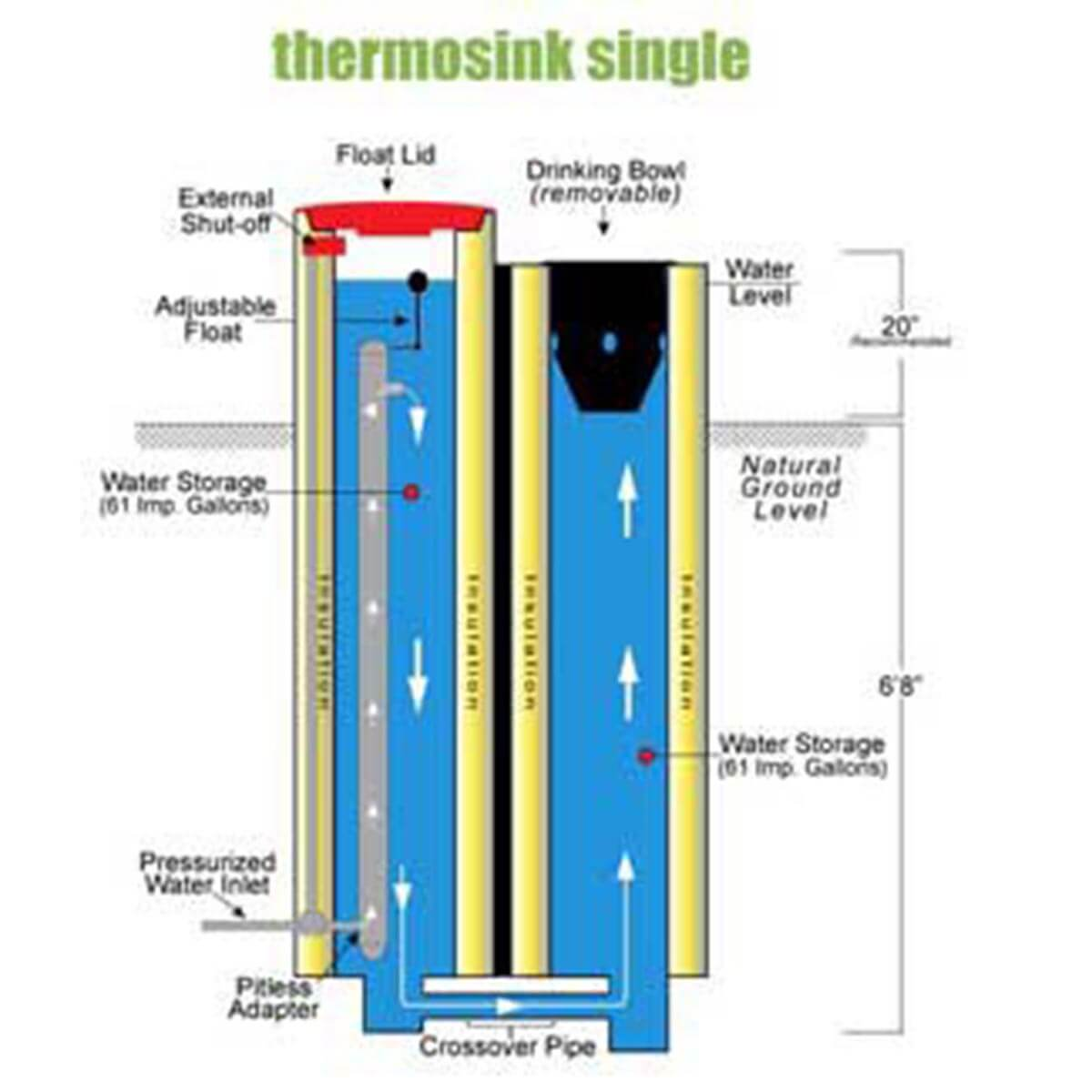 Geothermal Thermosink Waterers - Single Bowl